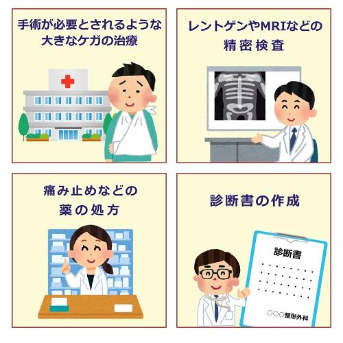 医療機関が得意な分野